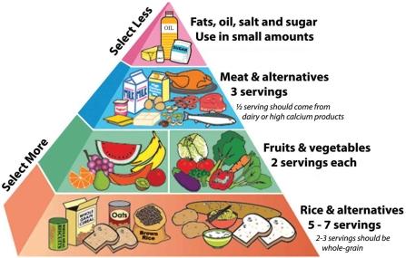 Η δίαιτα στη Νεφρικη Ανεπαρκεια